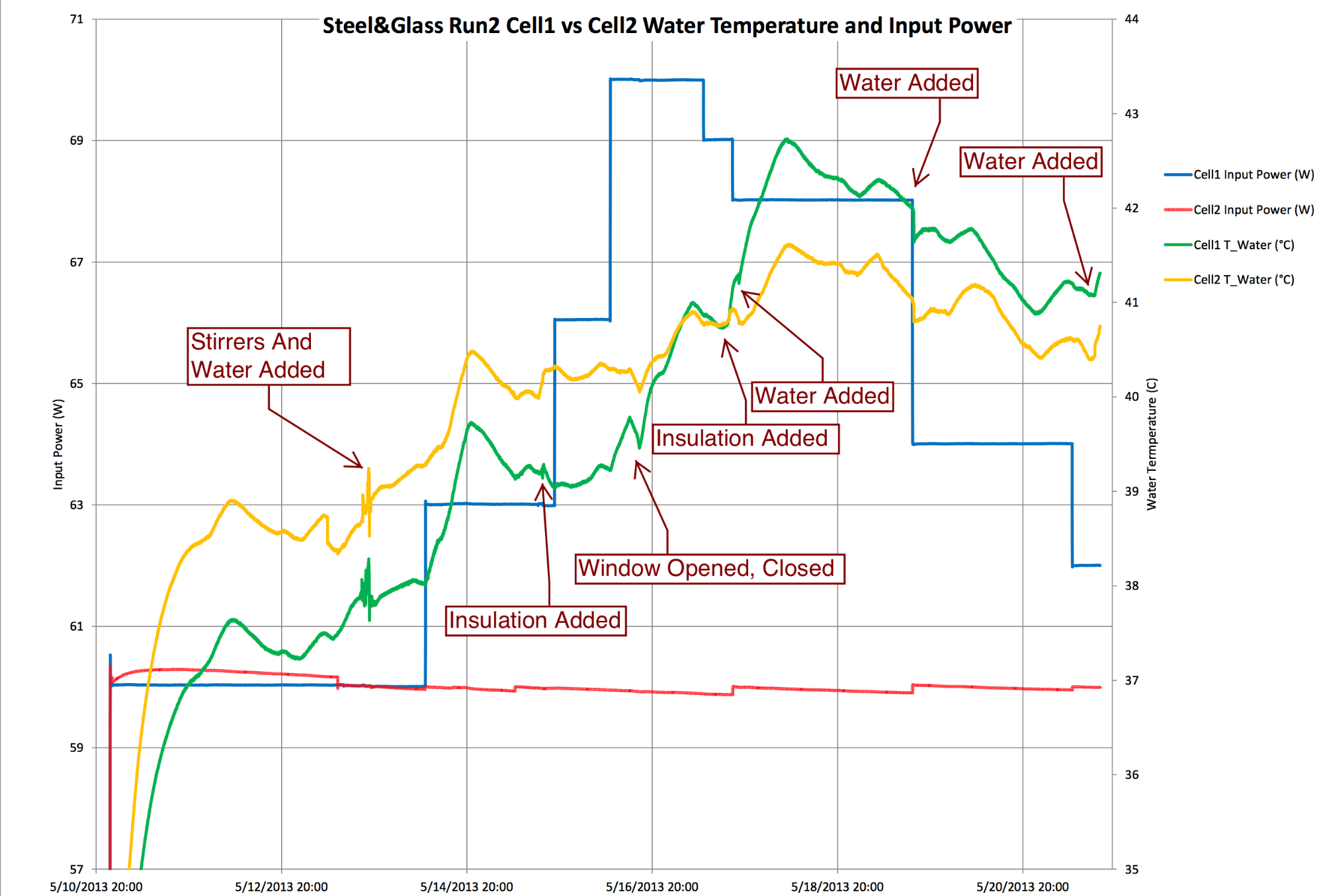MFMP water bath data